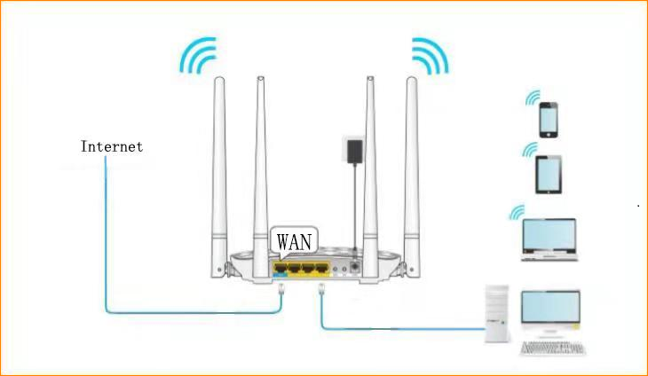 and then connect the broadband line to the wan port of router  power on  the fh456, you can also use smartphone to configure the router