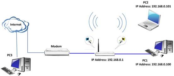 how to connect to router remotely
