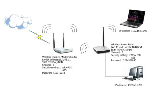 how to configure the universal repeater for the access