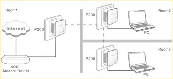 P200 Why The Adapters Failed To Estabilsh A Powerline Network Tenda